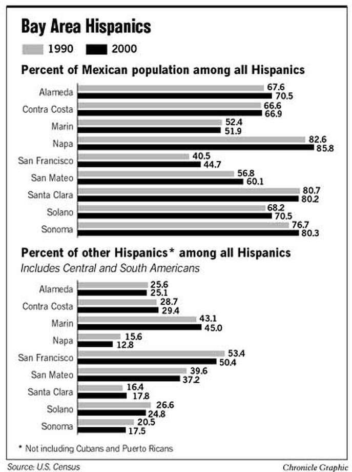 Bay Area Hispanics. Chronicle Graphic