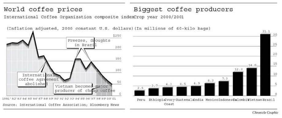 Coffee Beans. Chronicle Graphic