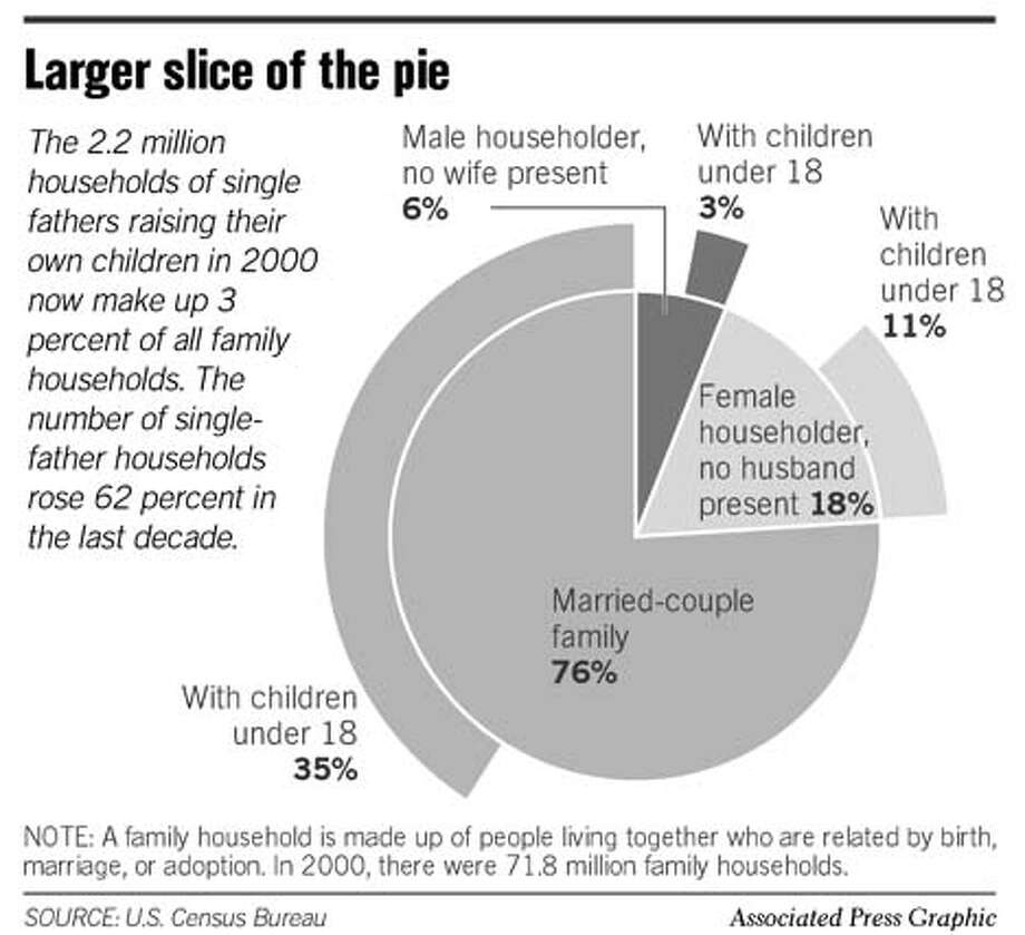Single Father Census. Associated Press Graphic