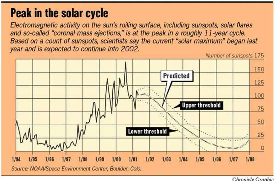 Peak in the Solar Cycle. Chronicle Graphic