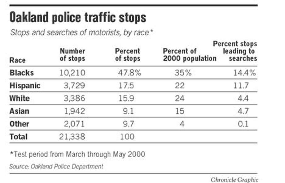 Oakland Police Traffic Stops. Chronicle Graphic