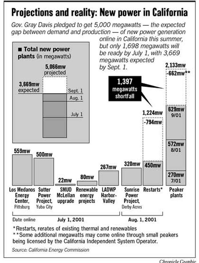 Projections and Reality: New Power in California. Chronicle Graphic