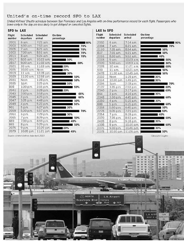 On the SFO to LAX route, United had one of the nation's worst on-time records last year. Chronicle Graphic