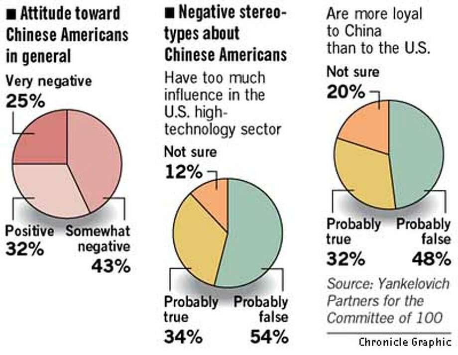 Attitude Towards Chinese Americans in General. Chronicle Graphic