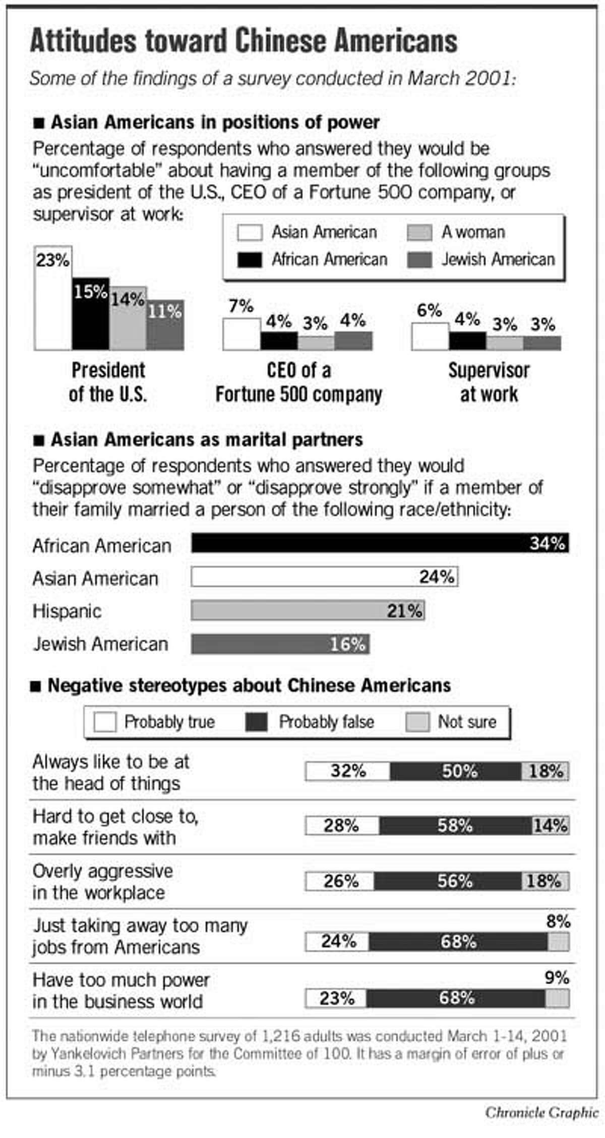 Attitudes Toward Chinese Americans. Chronicle Graphic