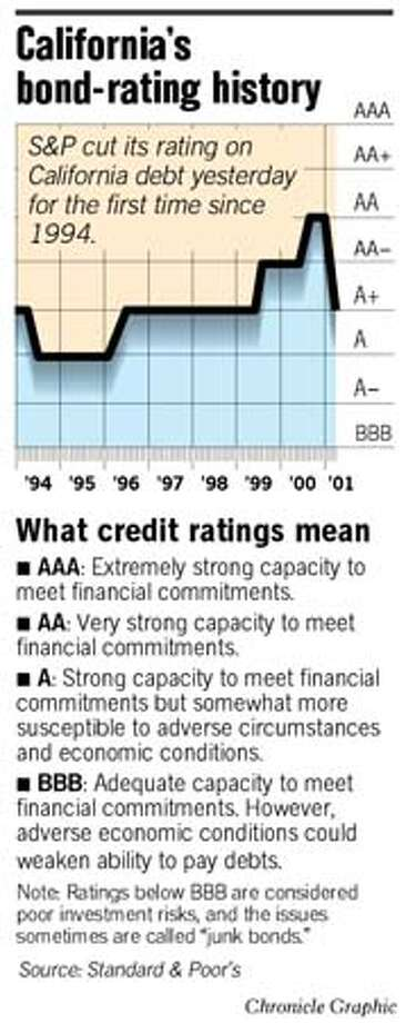 California's Bond-rating History. Chronicle Graphic