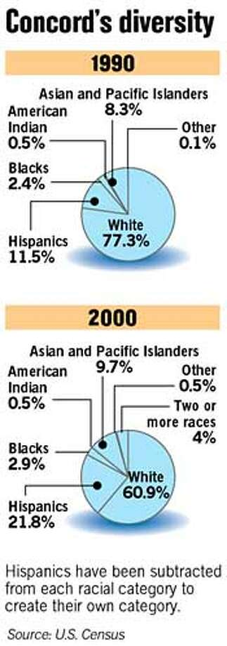 Concord's Diversity. Chronicle Graphic