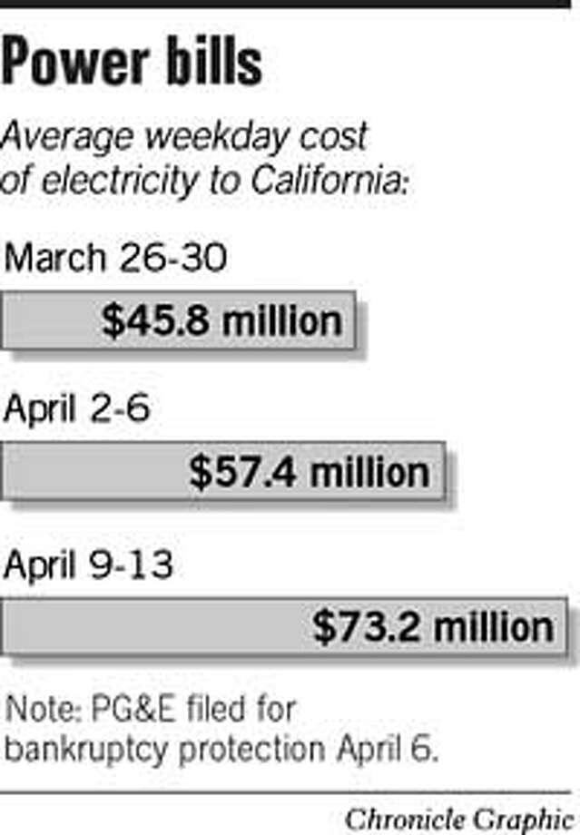 Power Bills. Chronicle Graphic