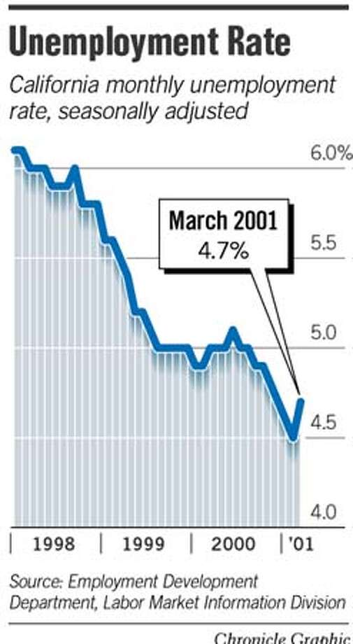 Unemployment Rate. Chronicle Graphic