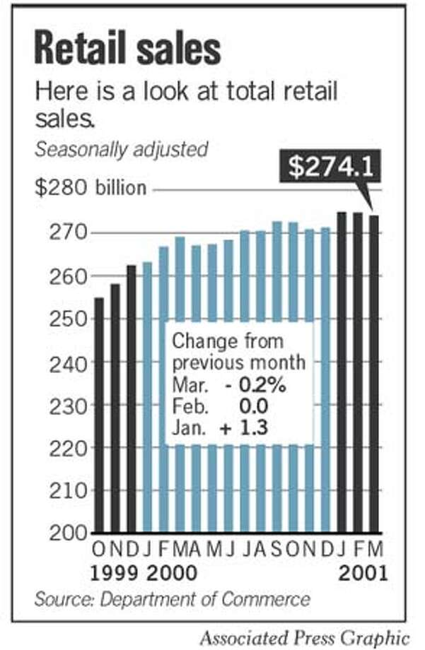 Retail Sales Chart. Associated Press Graphic