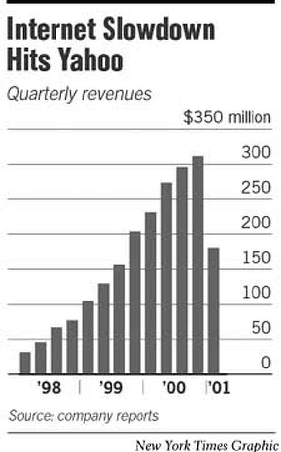 Internet Slowdown Hits Yahoo. New York Times Graphic