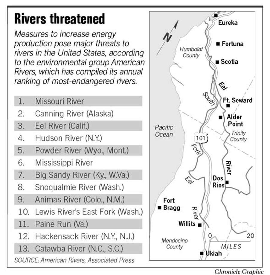 Rivers Threatened. Chronicle Graphic