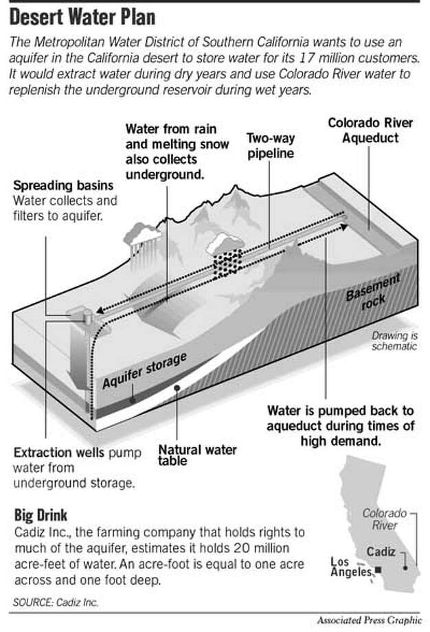 Desert Water Plan. Associated Press Graphic