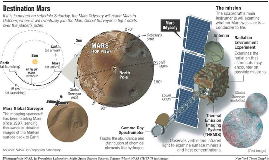 Mars Mission Plan. New York Times Graphic