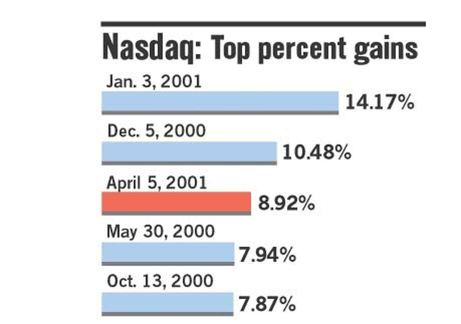 Nasdaq: Top Percent Gains. Chronicle Graphic