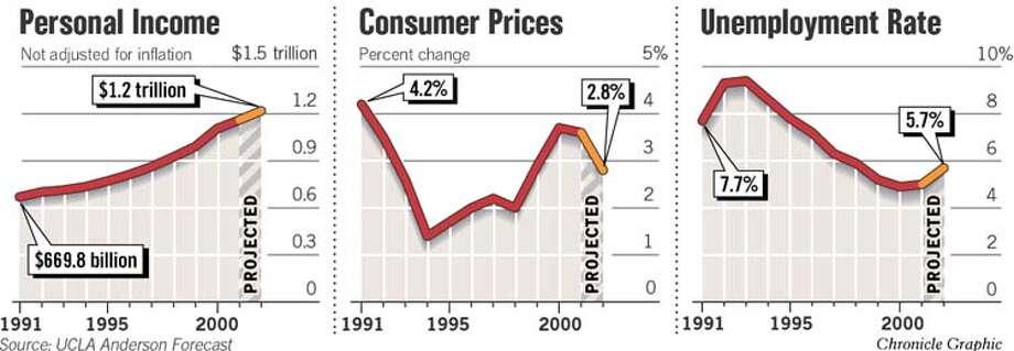 California's Economic Forecast. Chronicle Graphic