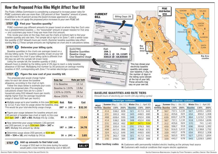 How the Proposed Price Hike Might Affect Your Bill. Chronicle Graphic