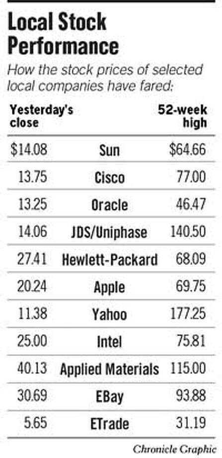 Local Stock Performance. Chronicle Graphic