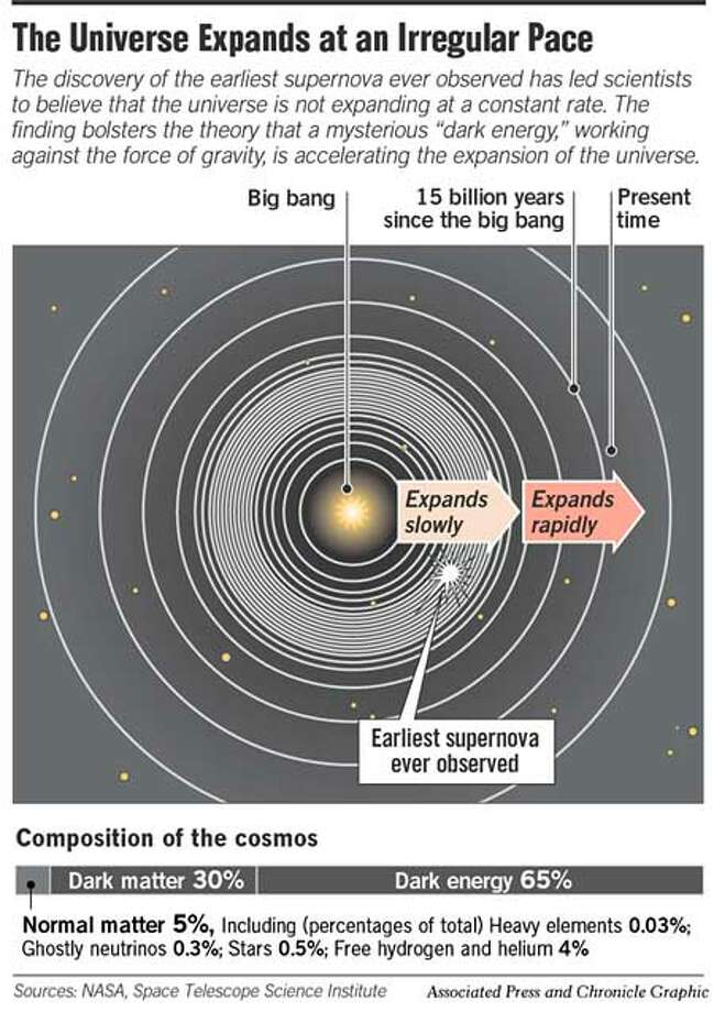 Universe Expands at an Irregular Pace. Associated Press and Chronicle Graphic