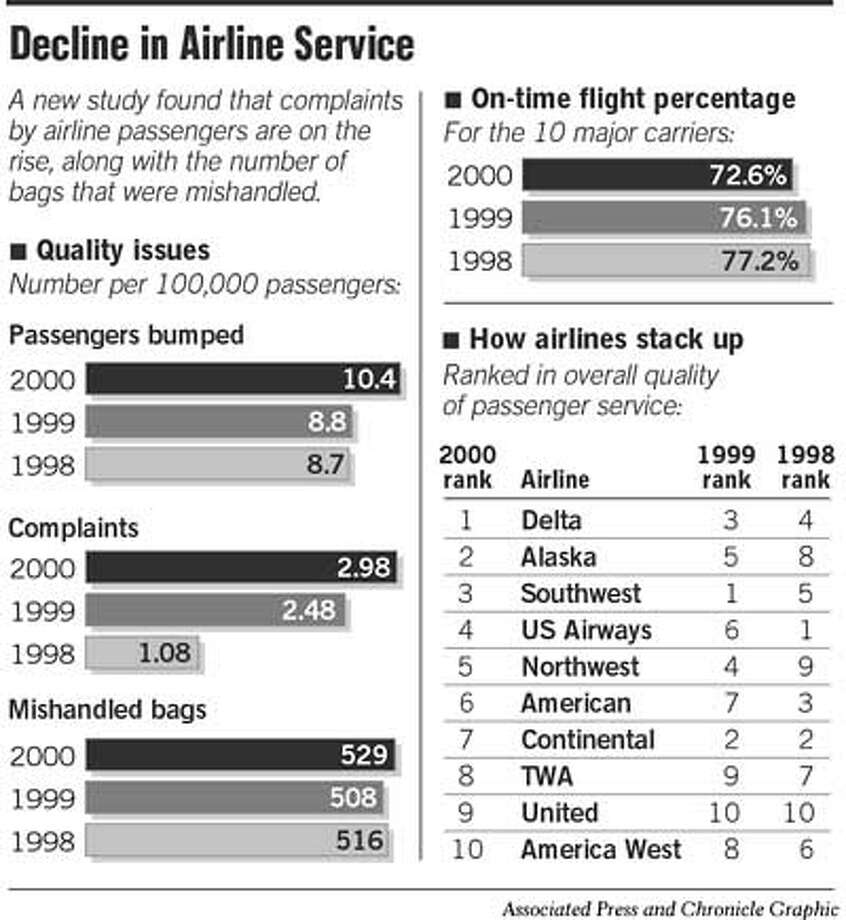 Decline in Airline Service. Associated Press and Chronicle Graphic