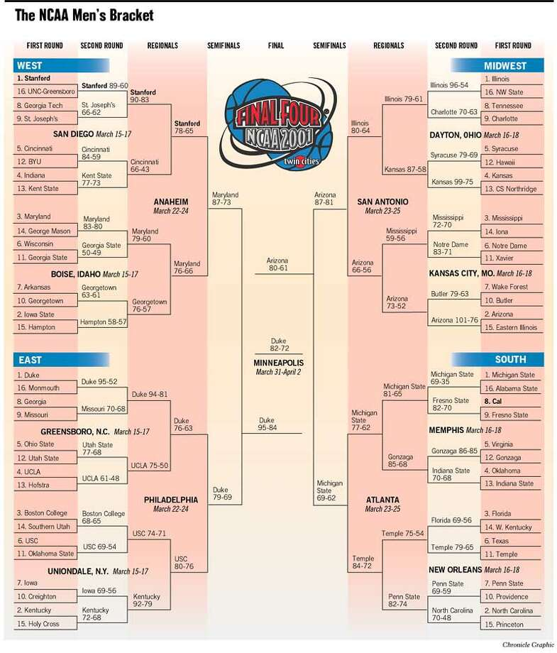 The NCAA Men's Bracket. Chronicle Graphic