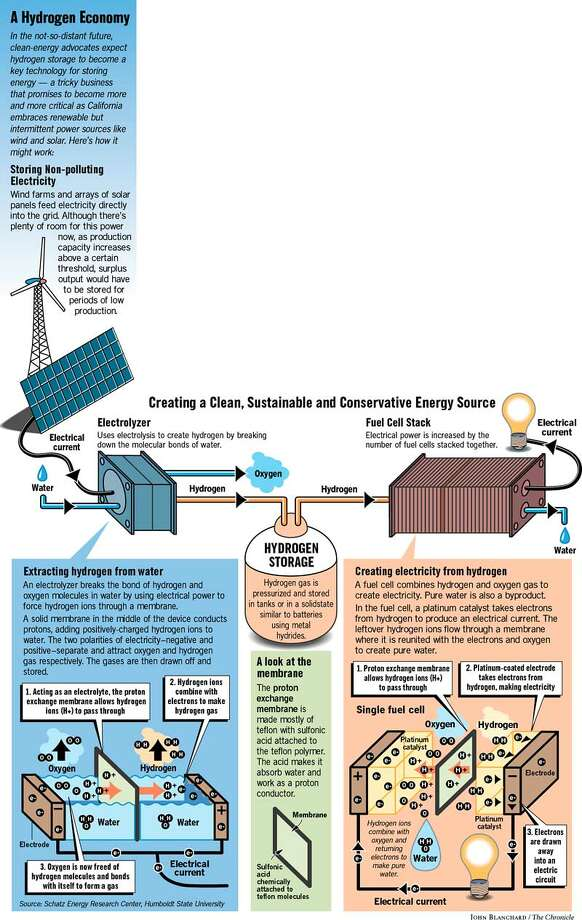 A Hydrogen Economy. Chronicle Graphic by John Blanchard