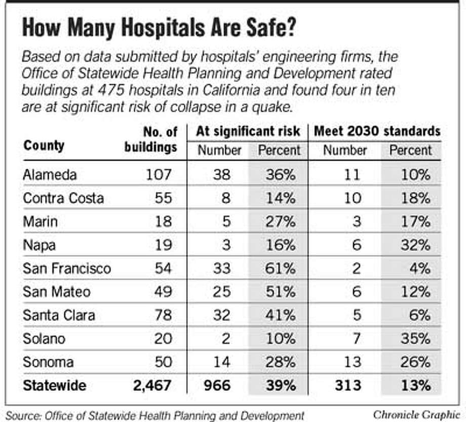 How Many Hospitals Are Safe? Chronicle Graphic