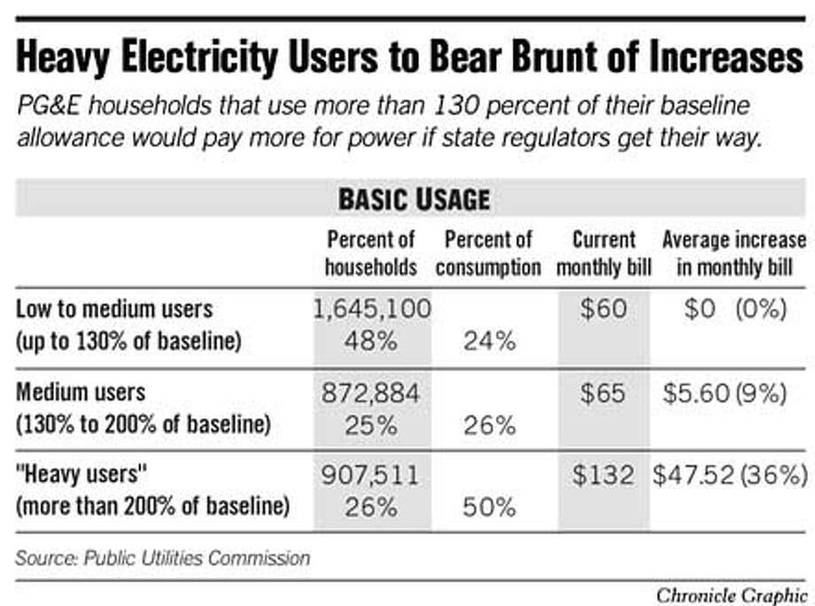 Heavy Electricity Users to Bear Brunt of Increases. Chronicle Graphic