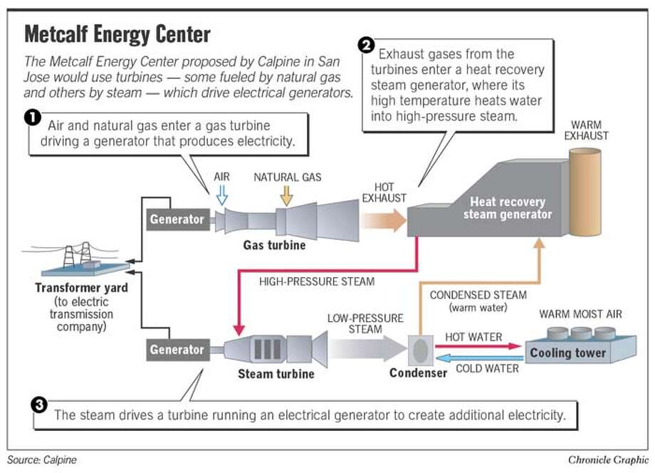 Metcalf Energy Center. Chronicle Graphic