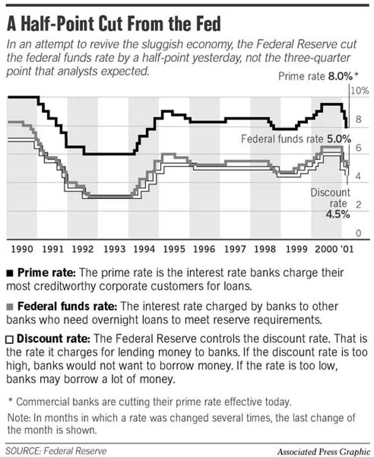 A Half-Point Cut From the Fed. Associated Press Graphic