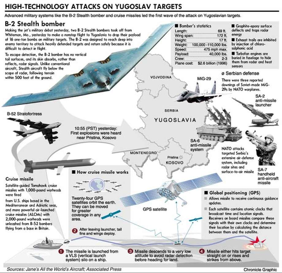 High Technology Attacks on Yugoslav Targets. Chronicle Graphic