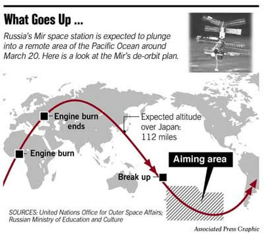 Image result for mir space station plunged into the south pacific