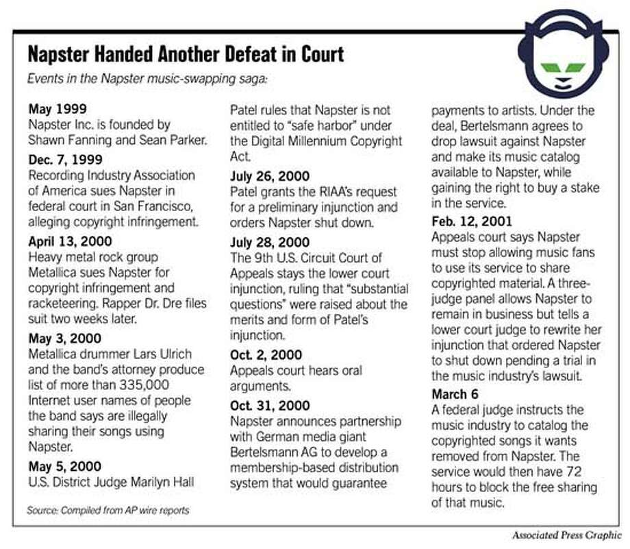 Napster Handed Another Defeat in Court. Associated Press Graphic