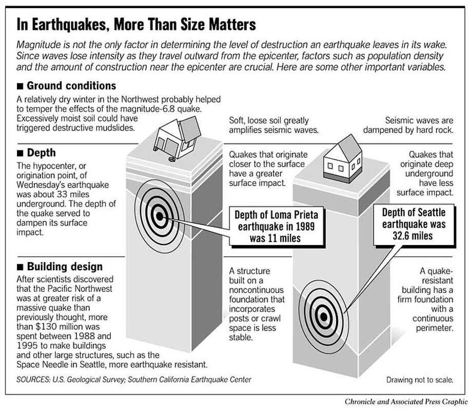 Quake Factors. Chronicle and Associated Press Graphic