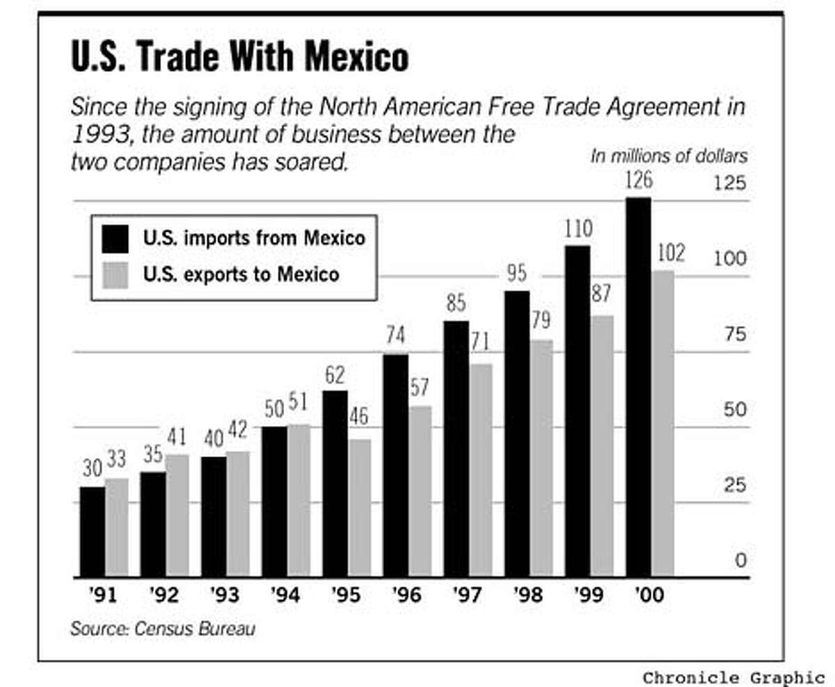 US Mexico Trade. Chronicle Graphic