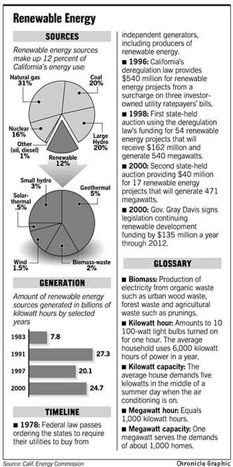 Renewable Energy. Chronicle Graphic
