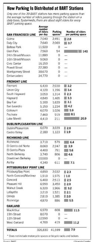 How Parking is Distributed at BART Stations. Chronicle Graphic