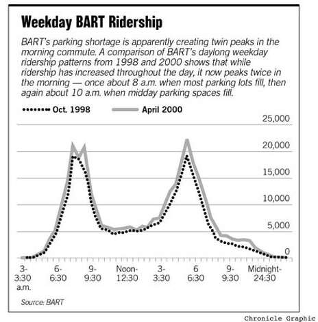Weekday BART Ridership. Chronicle Graphic