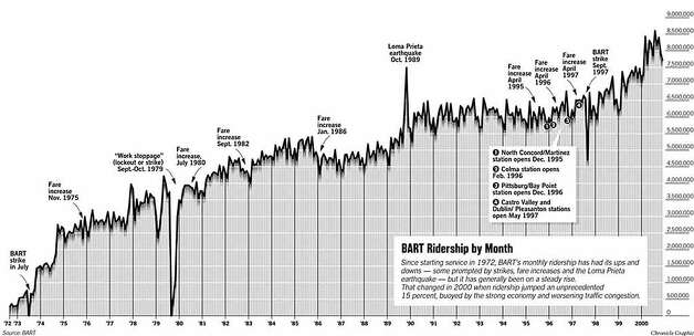 BART Ridership by the Month. Chronicle Graphic
