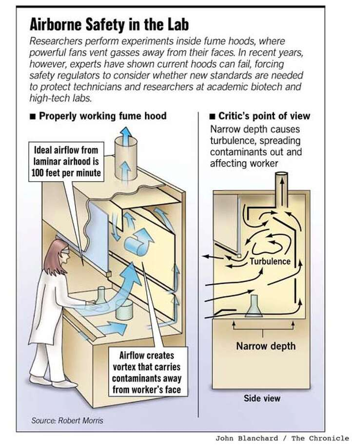 Airborne Safety in the Lab. Chronicle graphic by John Blanchard