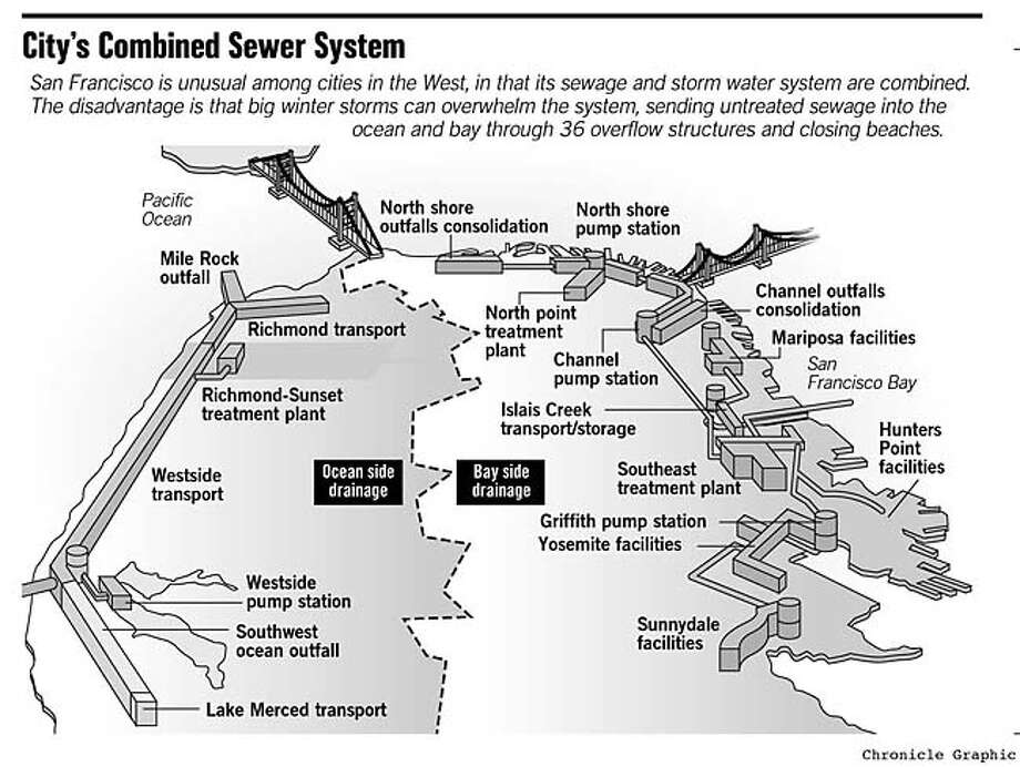 City's Combined Sewer System. Chronicle Graphic