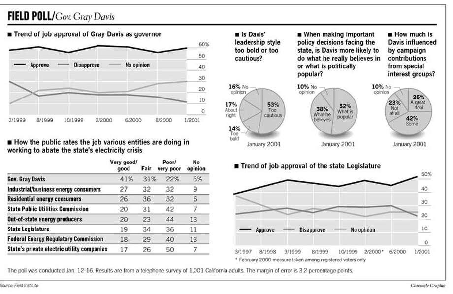 Field Poll: Gov. Gray Davis. Chronicle Graphic