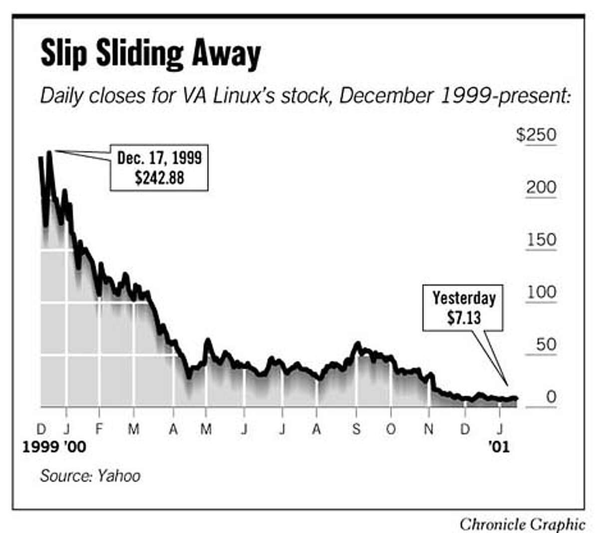 Slip Sliding Away. Chronicle Graphic