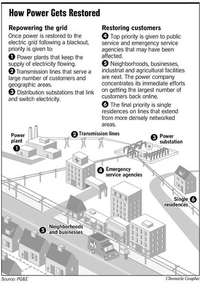 How Power Gets Restored. Chronicle Graphic