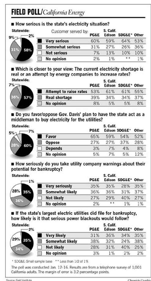 Field Poll on Energy. Chronicle Graphic