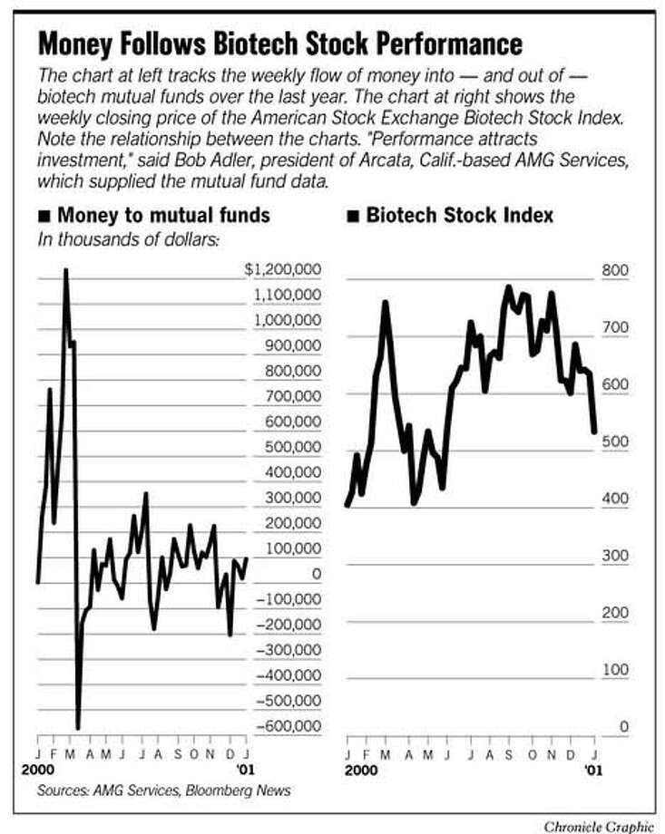 Money Follows Biotech Stock Performance. Chronicle Graphic