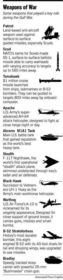 Weapons of War. Associated Press Graphic
