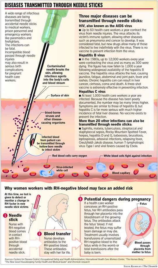 Diseases Transmitted through Needle Sticks. Chronicle graphic by  Steve Kearsley