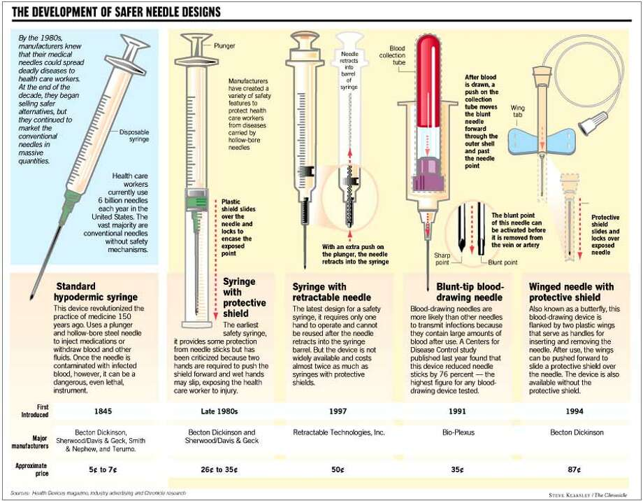 The Development of Safer Needle Designs. Chronicle Graphic by Steve Kearsley