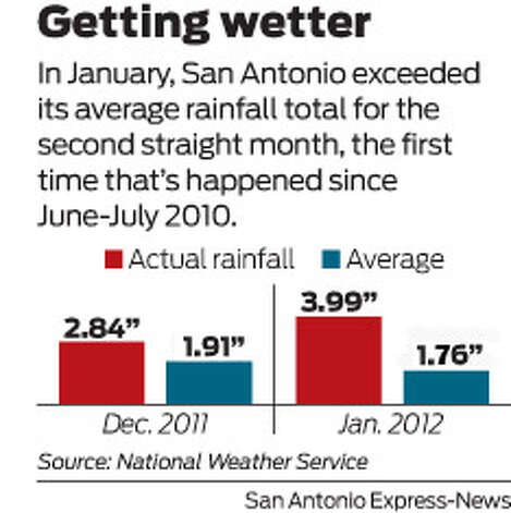 In January, San Antonio exceeded its average rainfall total for the second straight month, the first time that's happened since June-July 2010. Photo: Harry Thomas, San Antonio Express-News